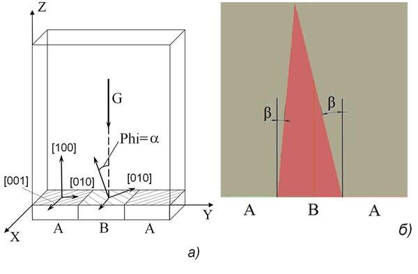 Рис. 1. Схема эксперимента (а) и типичная макроструктура отливки, получаемая в вычислительном эксперименте (б)