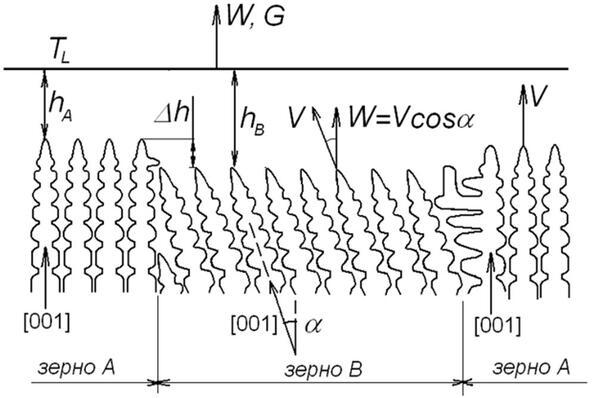 Рис. 2. Схема роста зерен с различной кристаллографической ориентацией по [13]