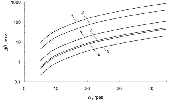 Рис. 3. Отставание зерна В от зерна А в зависимости от угла a, градиента температуры и скорости кристаллизации. 1 - G=5 К/см, W=10 мм/мин.; 2 - G=5 К/см, W=1 мм/мин.; 3 - G=40 К/см, W=10 мм/мин.; 4 - G=40 К/см, W=1 мм/мин.; 5 - G=100 К/см, W=10 мм/мин.; 6 - G=100 К/см, W=1 мм/мин.