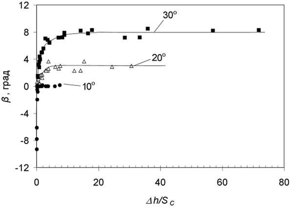 Рис. 4. Угол отклонения границы сходящихся зерен А и В при α=10о, 20о и 30о в зависимости от параметра