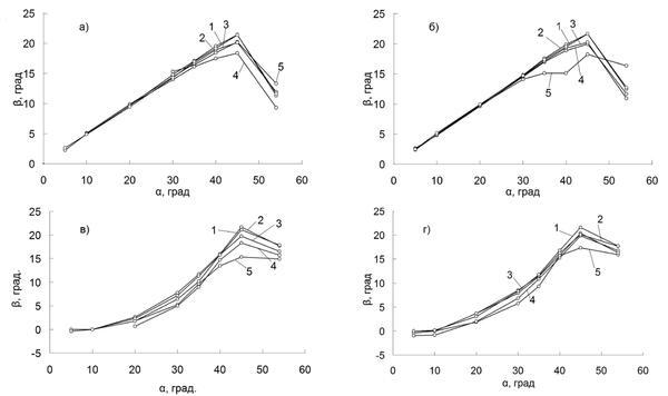 Рис. 5. Угол границы между зернами в зависимости от ориентации зерна В. а - расходящиеся зерна, W=1 мм/мин.; б - расходящиеся зерна, W=10 мм/мин.; в - сходящиеся зерна, W=1 мм/мин.; г - сходящиеся зерна, W=10 мм/мин.; Расчет: 1 - G=5 K/см; 2 - G=10 K/см; 3 - G=40 K/см; 4 - G=100 K/см; 5 - G=300 K/см