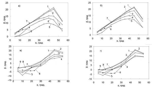Рис. 6. Угол границы между зернами в зависимости от ориентации зерна В. а - расходящиеся зерна, W=1 мм/мин.; б - расходящиеся зерна, W=10 мм/мин.; в - сходящиеся зерна, W=1 мм/мин.; г - сходящиеся зерна, W=10 мм/мин.; Расчет: 1 - G=5 K/см; 2 - G=10 K/см; 3 - G=40 K/см; 4 - G=100 K/см; 5 - G=300 K/см. Эксперимент: 6 - [3]; 7 - [5]; 8 - [6]; 9 - [2]