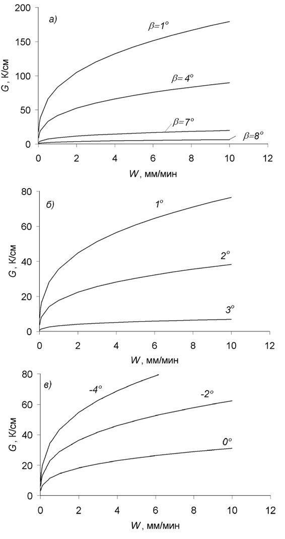 Рис. 7. Градиент температуры и скорость роста, обеспечивающие требуемые условия конкурентного роста сходящихся зерен. Линии - B=const . Цифрами показаны значения угла . а) -a=30; б) -a=20; в) -a=10