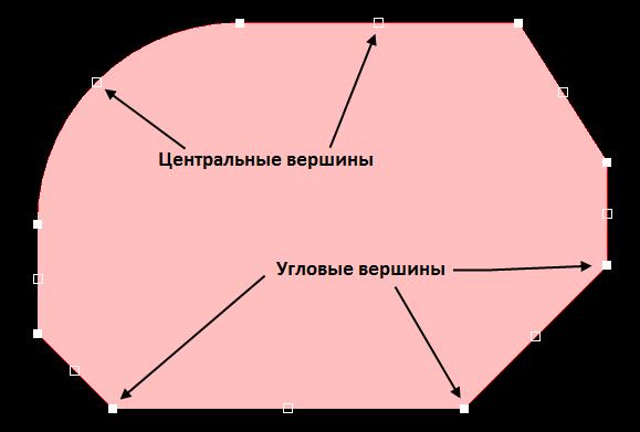 Рис. 1. Изменение формы полигона