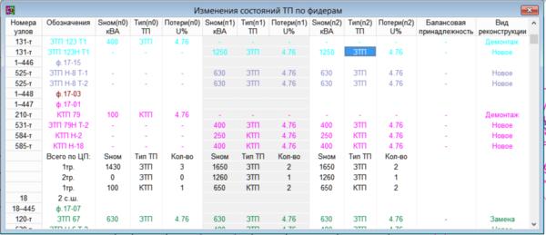 Рис. 13. Отчет о состояниях ТП по периодам. Подведены итоги по центрам питания