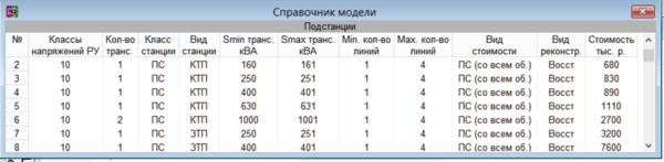 Рис. 17. Таблица укрупненных показателей стоимости подстанций или электростанций