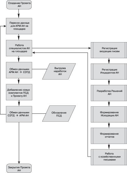 Рис. 2. Диаграмма процессов работы с TDMS АРМ АН