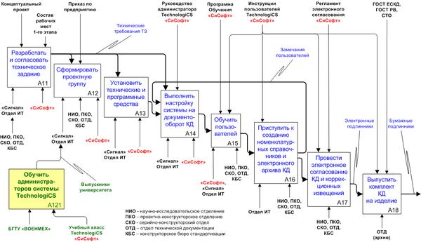 Процессная модель реализации 1-го этапа (Электронный архив КД)