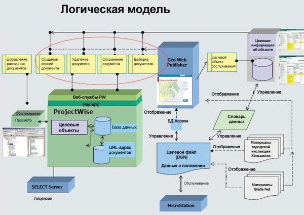 Интеграция выбранных систем