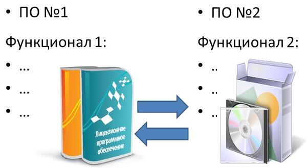 Сложности интеграции ПО разных вендоров (производителей)