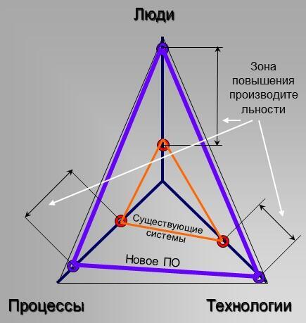 Треугольник взаимодействия «люди - процессы - технологии»