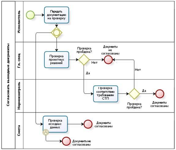 Пример бизнес-процесса в нотации BPMN 2