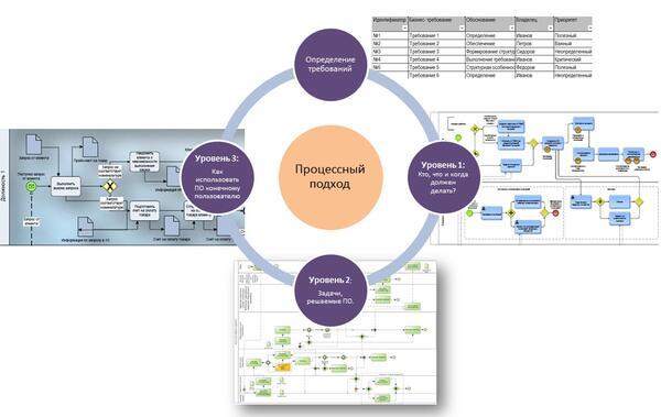 Процессный подход к внедрению информационных технологий