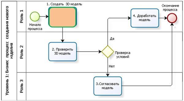 Уровень 1: описание бизнес-процессов с указанием ролей