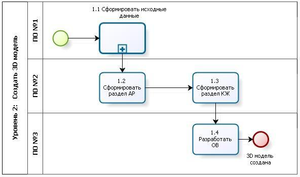 Уровень 2: описание процессов с указанием ПО