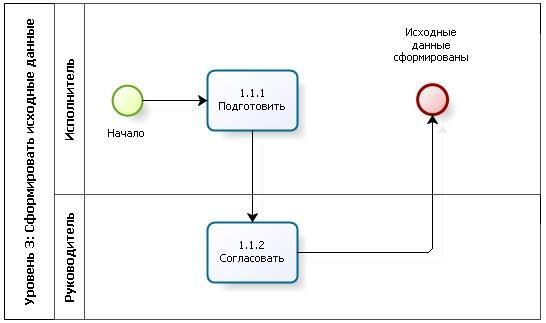 Уровень 3: детальное описание процессов