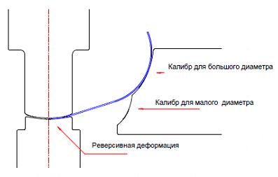 Рис. 3. Схема калибра клети RVS обратного деформирования центрального участка трубной заготовки
