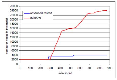 Время вычисления с использованием функции усовершенствованного перезапуска - 5 часов. Время вычисления при адаптивной регенерации сетки - 128 часов
