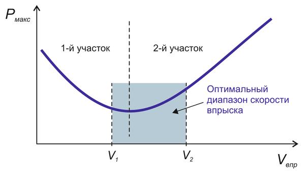 Рис. 4. Зависимость максимального давления расплава при впрыске (Pмакс) от объемной скорости впрыска (Vвпр) с участками снижения давления (1-й участок) и повышения давления (2-й участок) при повышении скорости впрыска и оптимальный диапазон скорости впрыска (от V1 до V2)