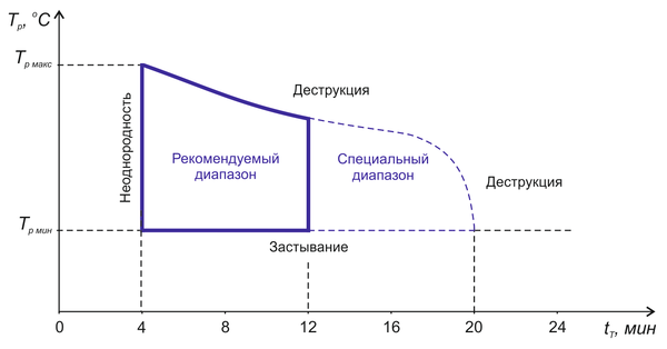 Рис. 5. Диаграмма «температура расплава (Тр) - время пребывания при температуре переработки (tT)» для термопластов со сравнительно высокой термической стабильностью и характерные проблемы стадии пластикации; Tp мин - минимальная температура расплава, Tp макс - максимальная температура расплава (на основе [5])
