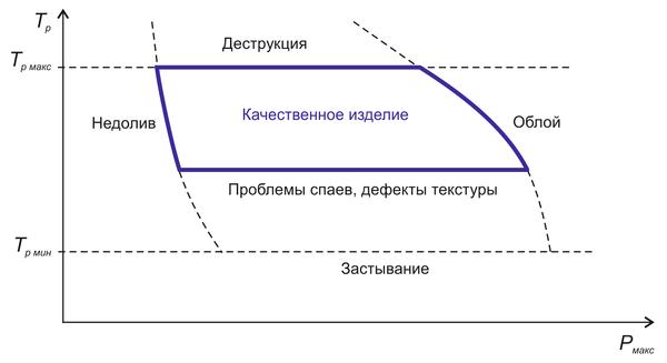 Рис. 6. Диаграмма «температура расплава (Tр) - максимальное давление при впрыске (Pмакс.)» и типичные проблемы литья; Tp мин - минимальная температура расплава, Tp макс - максимальная температура расплава