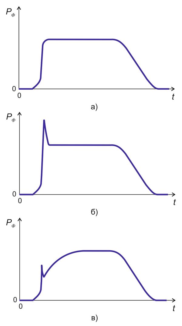 Рис. 8. Изменение давления в оформляющей полости формы (Рф) во времени (t) от начала впрыска при нормальном (а), позднем (б) и преждевременном (в) переключении на выдержку под давлением [5]
