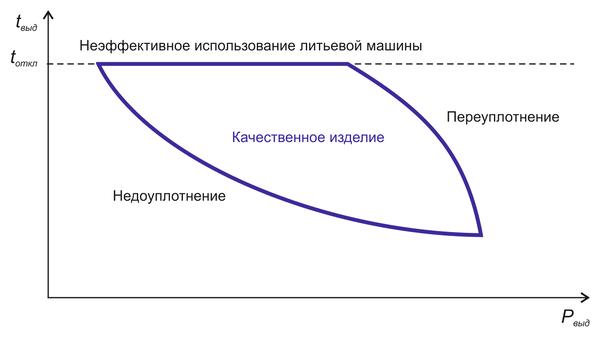 Рис. 10. Диаграмма «время выдержки под давлением (tвыд) - давление выдержки (Pвыд)» и проблемы уплотнения изделия