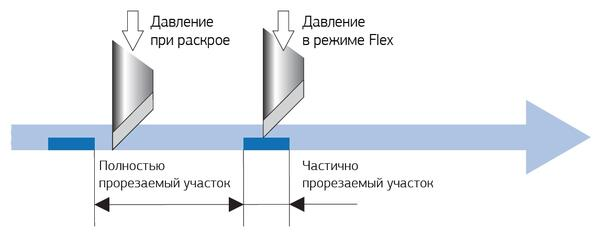 В плоттерах SUMMA реализован режим резки FlexCut