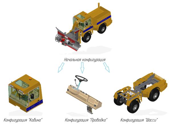 Рис. 5. Различные конфигурации сборки