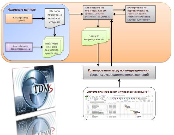 Рис. 3. Схема автоматизации процесса «Планирование»