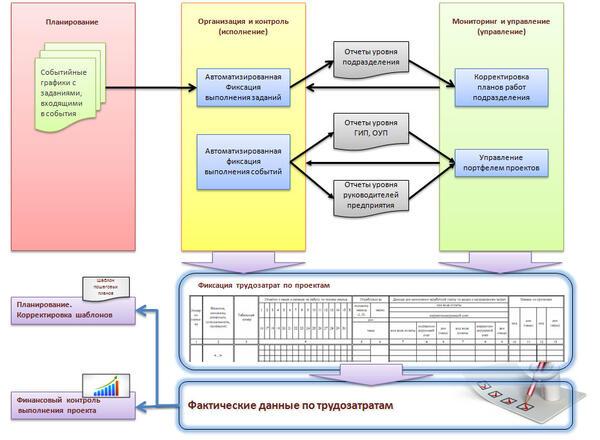 Рис. 5. Автоматизация процесса «Мониторинг хода проекта»