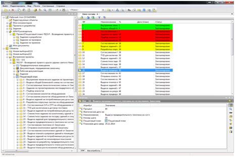Рис. 6. Отчеты, маркированные цветом, для служб управления проектами, ГИПов и диспетчерских групп