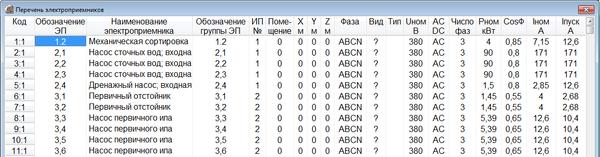 Рис. 2. Исходные данные: перечень групп ЭП в EnergyCS Электрика