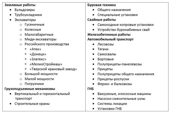 Таблица 1. Разделы техники в базе