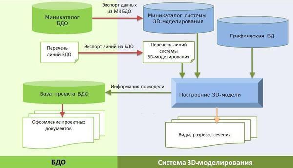 Схема интеграции базы данных оборудования с системами 3D-моделирования