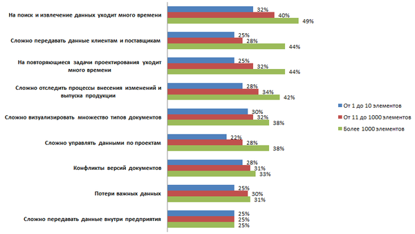 Рис. 1. Трудности управления данными в зависимости от сложности изделий