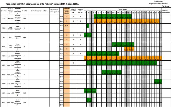 Рис. 13. Пример отчета «График ТОиР»