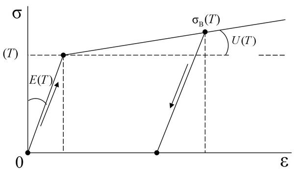 Рис. 1. Аппроксимация экспериментальной кривой σ~ε