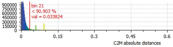 Рис. 9. Расстояние между облаком точек и сеткой для фрагмента 3