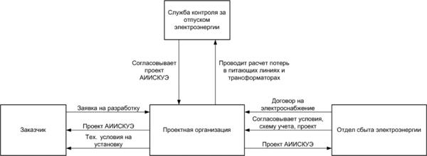 Рис. 1. Структура взаимодействия