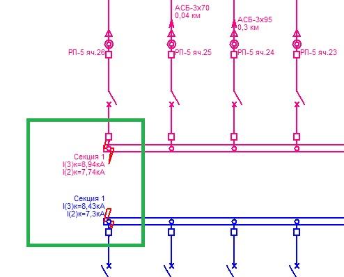 Рис. 7. Результаты расчета токов КЗ в графическом виде