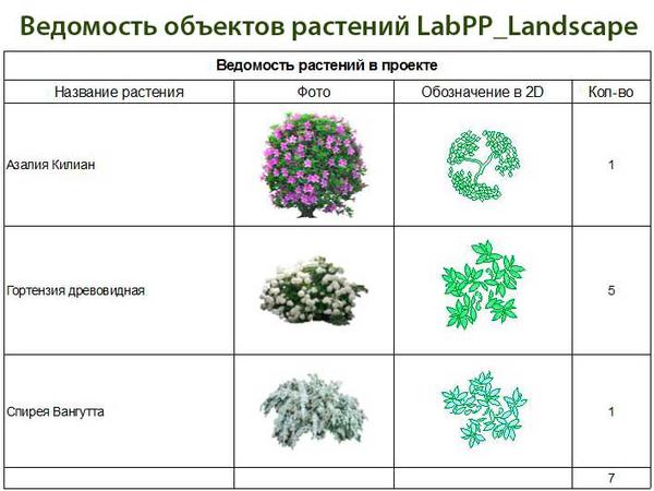 Пример ведомости растений проекта с использованием библиотеки элементов LabPP_Landscape