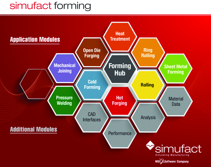 Модульная структура программного обеспечения Simufact.forming