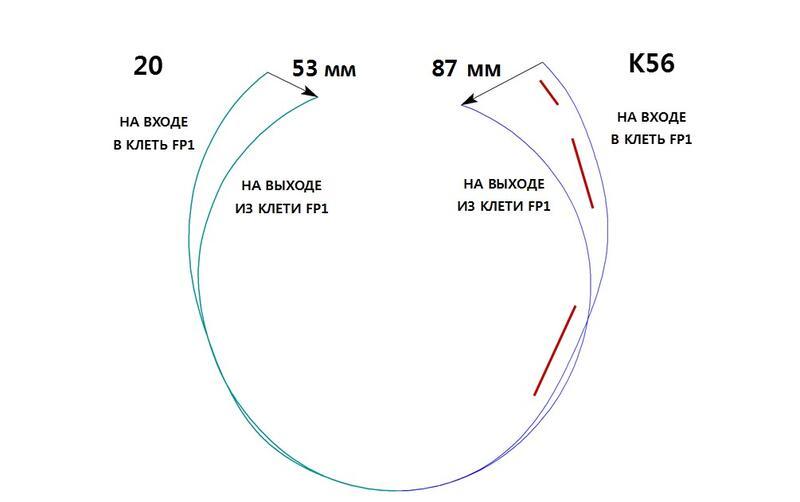 Рис. 3. Форма профиля трубной заготовки на входе и выходе из клети FP1 при производстве труб из стали 20 и К56
