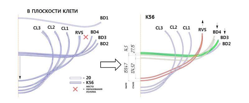 Рис. 4. Схема перераспределения величины опускания дна заготовки по клетям FFX