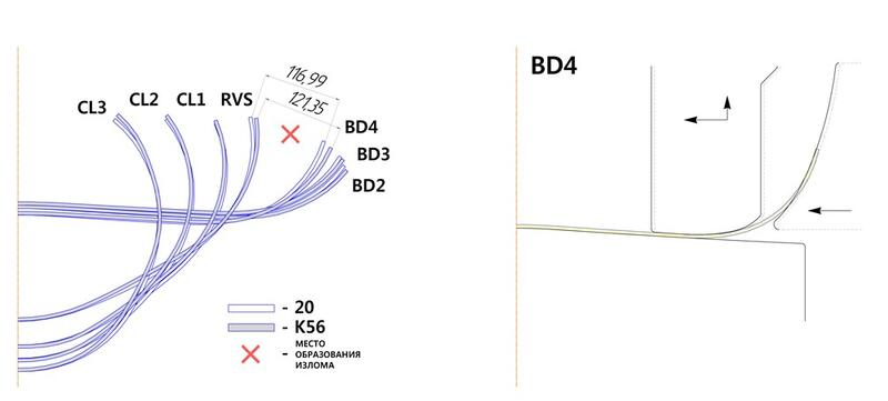 Рис. 6. Схема, демонстрирующая различия геометрии профиля трубной заготовки на выходе из клетей стана FFX при формовке труб Ø325x5 мм из различных марок сталей