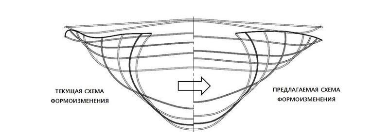 Рис. 7. Схема оптимальной траектории перемещения кромки и величины опускания дна трубной заготовки