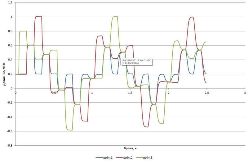 Рис. 2. График давлений без учета кавитации