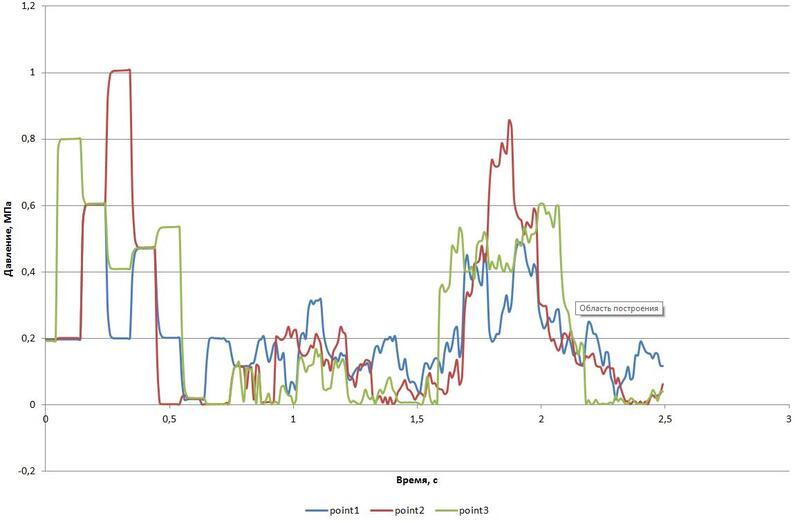 Рис. 3. График давлений с учетом кавитации