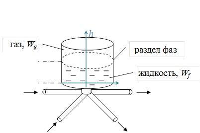 Рис. 4. Модель гасителя гидроудара